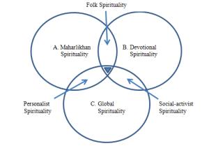 Spiritual leadership thesis pdf