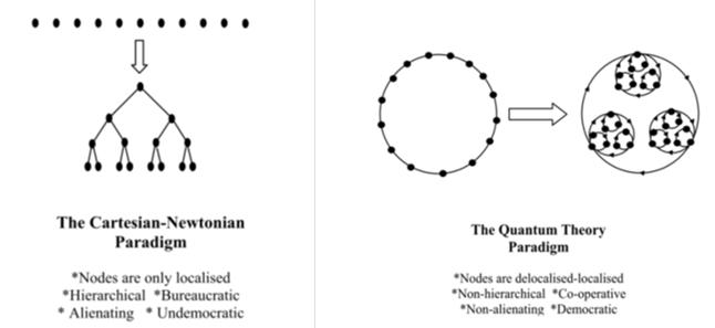 Cartesian Newtonian Paradigm