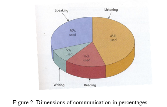Dimensions of Communication