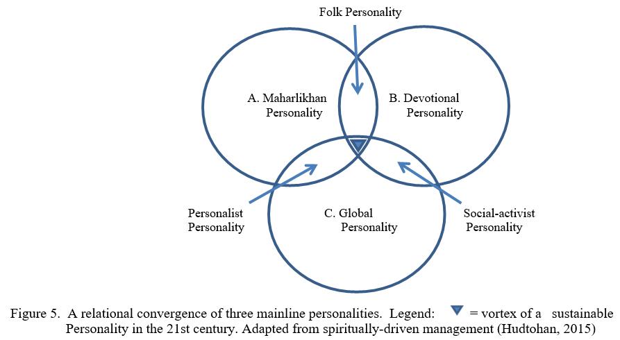 Folk Personlaity