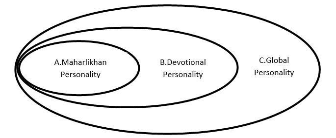 Maharlican global personality