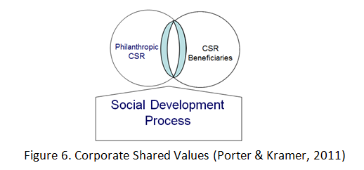 Corporate Shared Values