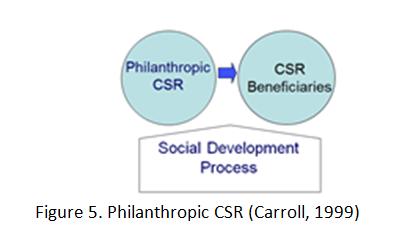 Philantripic csr