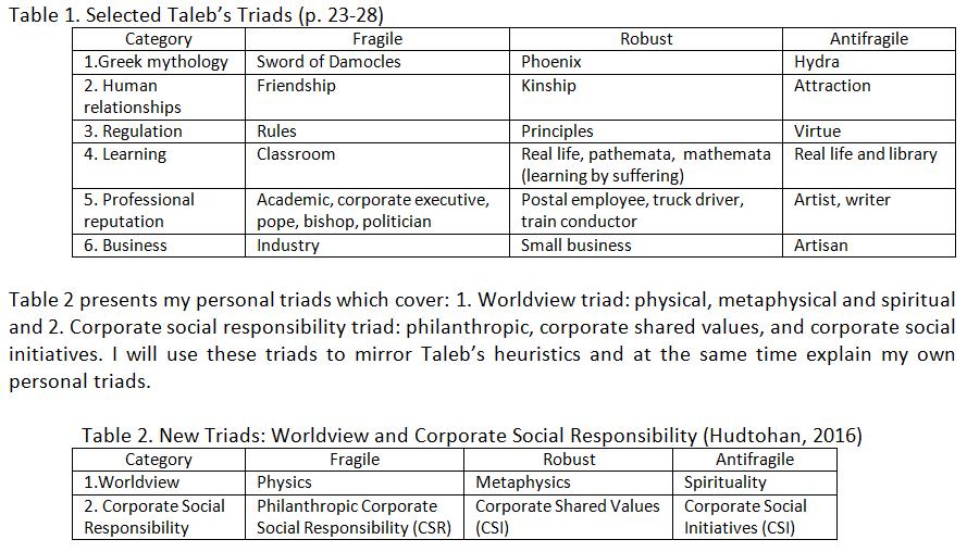 Taleb's Triads