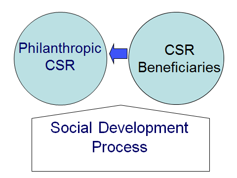 CSR Beneficiaries