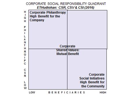 CSR Quadrant