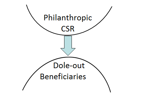 Dole Out Beneficiaries