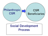 Philantropic CSR