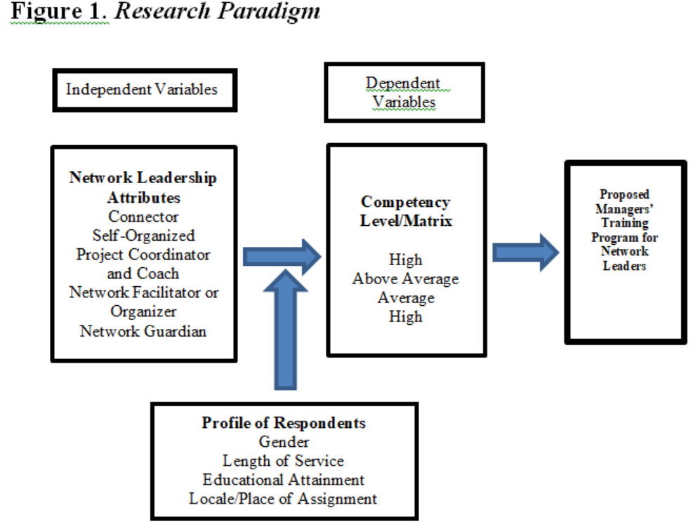 what is research paradigm in thesis Get expert answers to your questions in research methodology and pragmatism and more on researchgate, the professional network for scientists.